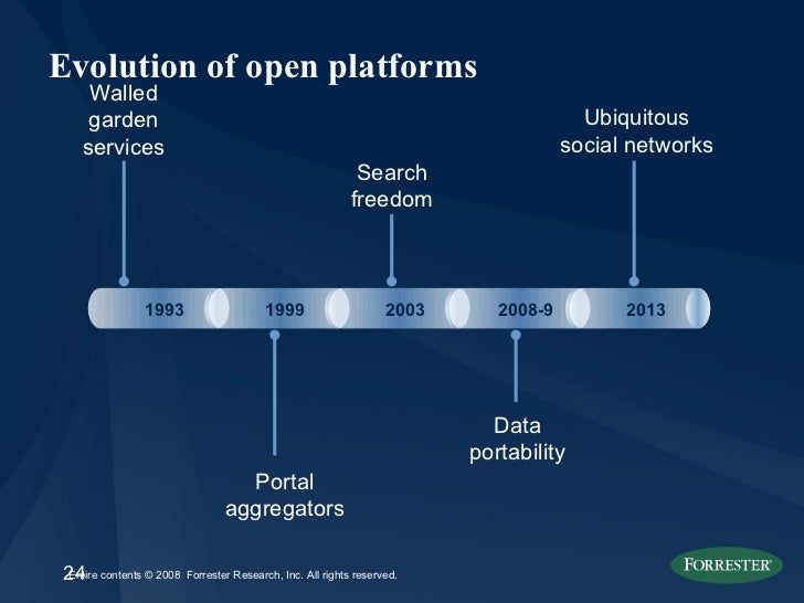 Evolution of open platforms Walled garden services Portal aggregators 1993 1999 2003 2008-9 2013 Search freedom Data porta...