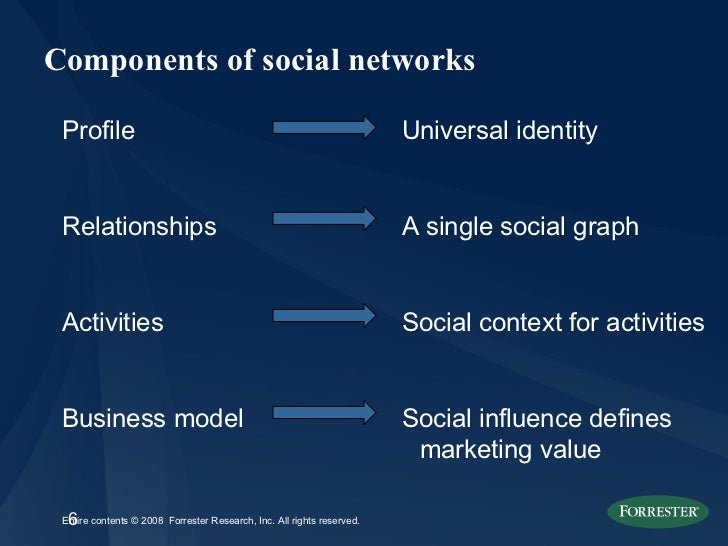Components of social networks <ul><li>Profile </li></ul><ul><li>Relationships </li></ul><ul><li>Activities </li></ul><ul><...