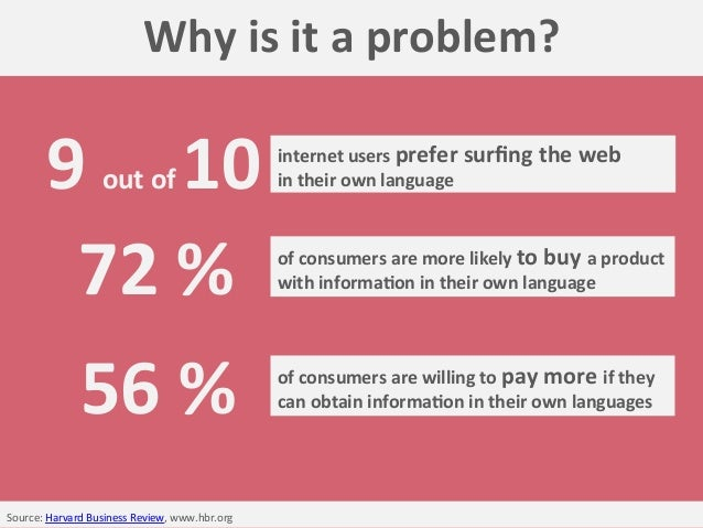 Source:  Harvard  Business  Review,  www.hbr.org     Why  is  it  a  problem?   of  consumers  a...