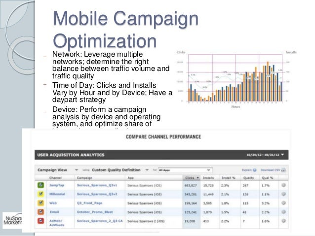 Mobile Campaign  Optimization  Network: Leverage multiple  networks; determine the right  balance between traffic volume a...