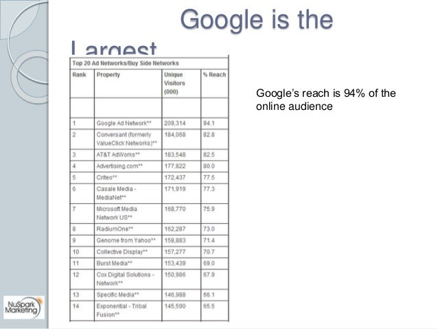 Google is the  Largest  Google's reach is 94% of the  online audience