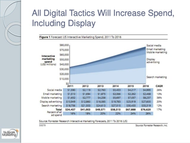 All Digital Tactics Will Increase Spend,  Including Display