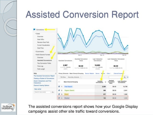 Assisted Conversion Report  The assisted conversions report shows how your Google Display  campaigns assist other site tra...