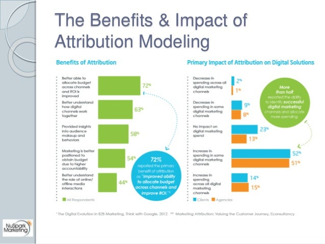 The Benefits & Impact of  Attribution Modeling