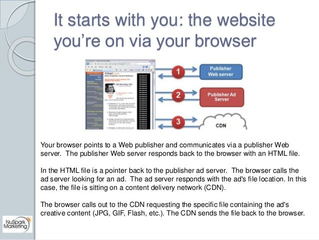 It starts with you: the website  you're on via your browser  Your browser points to a Web publisher and communicates via a...