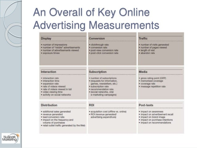 An Overall of Key Online  Advertising Measurements