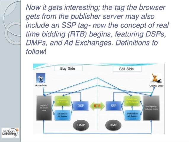 Now it gets interesting; the tag the browser  gets from the publisher server may also  include an SSP tag- now the concept...