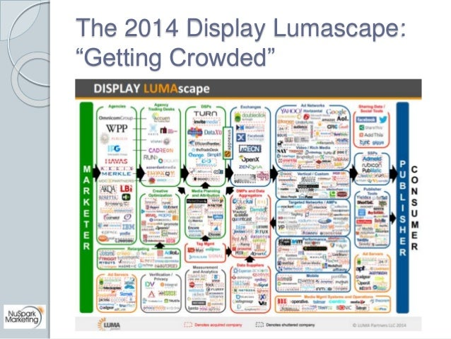 """The 2014 Display Lumascape:  """"Getting Crowded"""""""