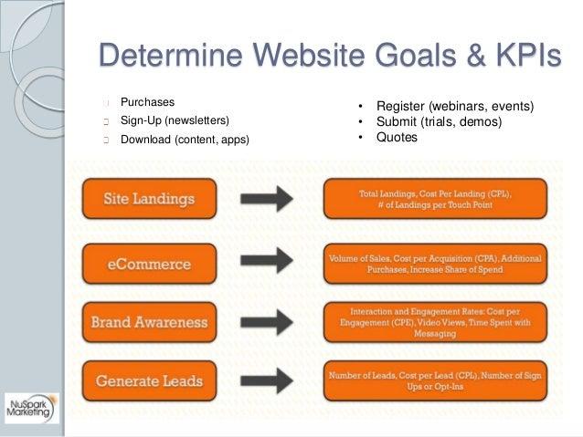 Determine Website Goals & KPIs  Purchases  Sign-Up (newsletters)  Download (content, apps)  • Register (webinars, events) ...