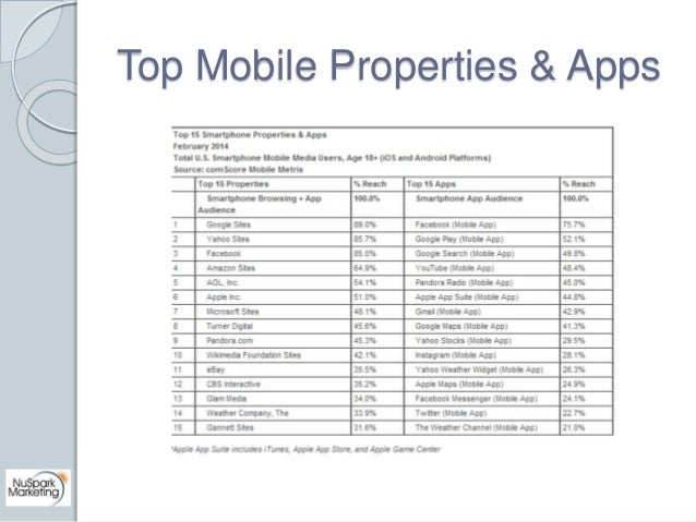 Top Mobile Properties & Apps