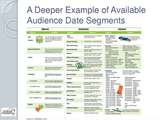 A Deeper Example of Available  Audience Date Segments