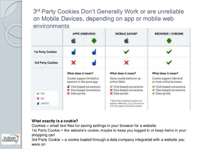3rd Party Cookies Don't Generally Work or are unreliable  on Mobile Devices, depending on app or mobile web  environments ...