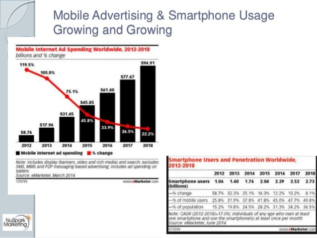 Mobile Advertising & Smartphone Usage  Growing and Growing