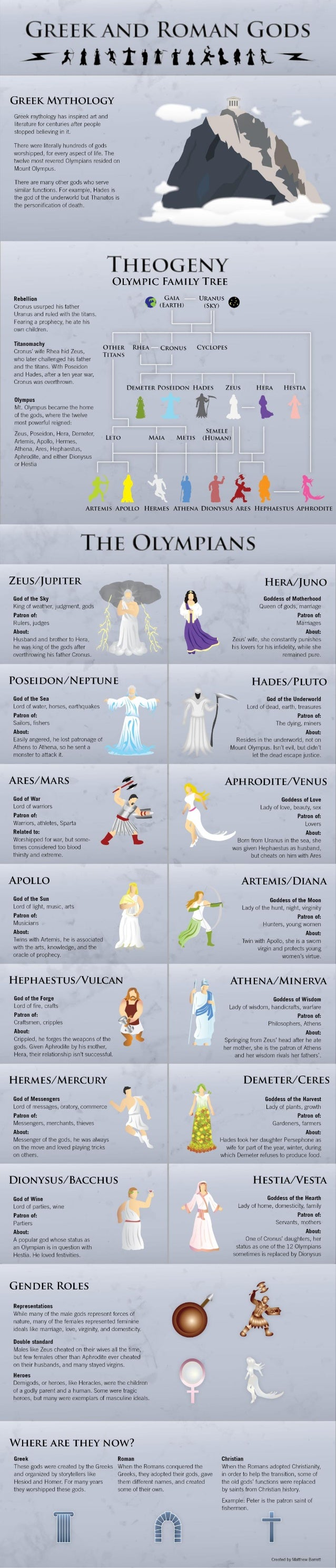 "GREEKAND ROMAN GODS A'JrH""lt1'tt'1"". t)'t-HtLfi'~  GREEK MYTHOLOGY  Greek mythology has inspired art and literature for cen..."