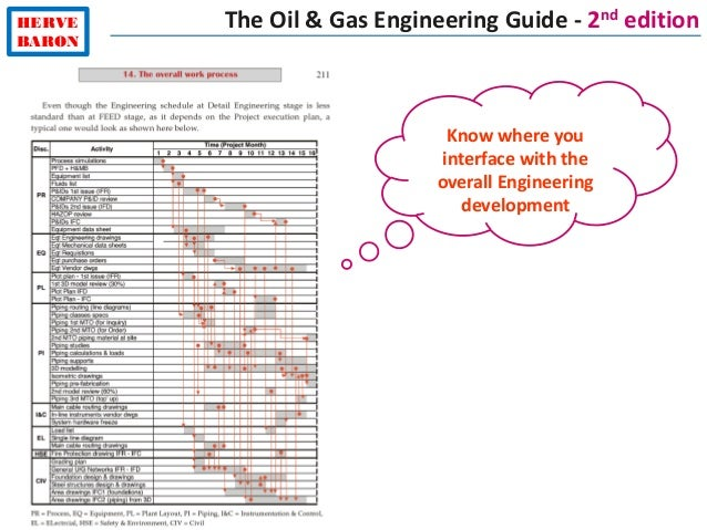 HERVE BARON Know where you interface with the overall Engineering development The Oil & Gas Engineering Guide - 2nd edition