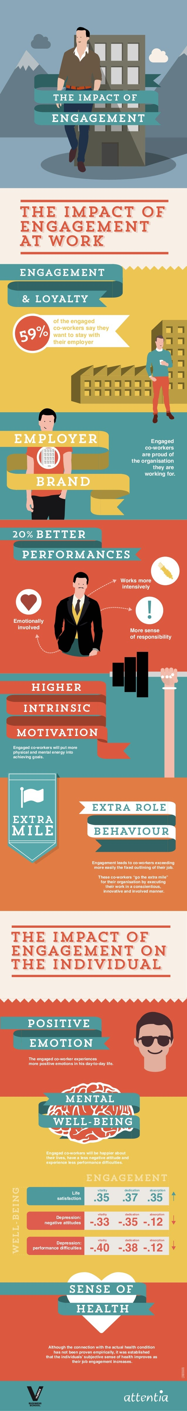 THE IMPACT OF  engagement  THE IMPACT OF engagement AT WORK engagement & LOYALTY  9% 5  of the engaged co-workers say they...
