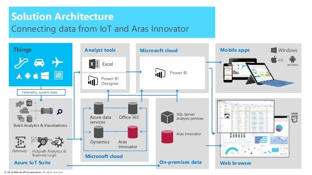 The Impact Of IoT On Product Design