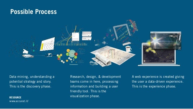 Possible Process Research, design, & development teams come in here, processing information and building a user friendly t...