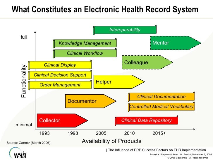 factors and forces affecting ehr system 5 technology trends that will affect hospital care  right now, most electronic health record (ehr) systems are hosted on physical servers,.