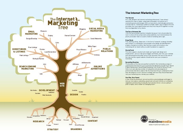 The Internet Marketing Tree                                                        The Internet                           ...