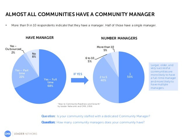 ALMOST ALL COMMUNITIES HAVE A COMMUNITY MANAGER Question: Is your community staffed with a dedicated Community Manager? 21...