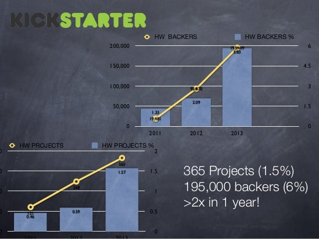 0  HW BACKERS 200,000  6 4.5  100,000  3  93,870 2.09  50,000  1.5  1.33 19,181  0 HW PROJECTS  2011  HW PROJECTS %  1.57 ...