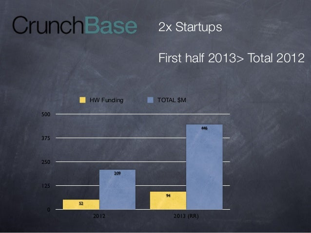 2x Startups First half 2013> Total 2012 HW Funding  TOTAL $M  500 446  375  250 209  125 94 52  0  2012  2013 (RR)