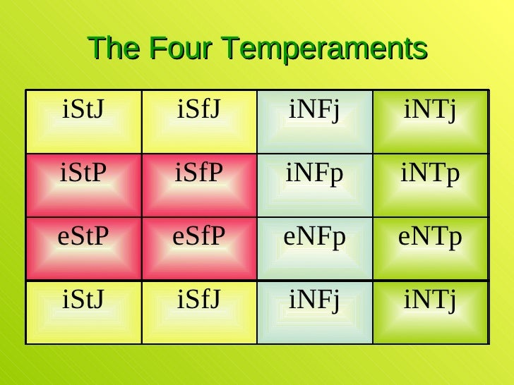 fundamental to the myers briggs Fundamental interpersonal relations orientation-behavior (firo-b®) academy  help your district leaders  myers-briggs type indicator (mbti®) leaders can.