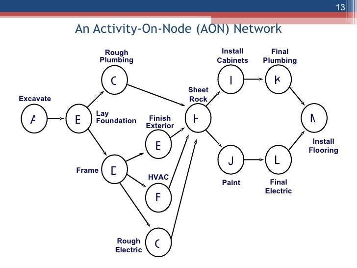 event critical path template - download network precedence diagram gantt chart excel