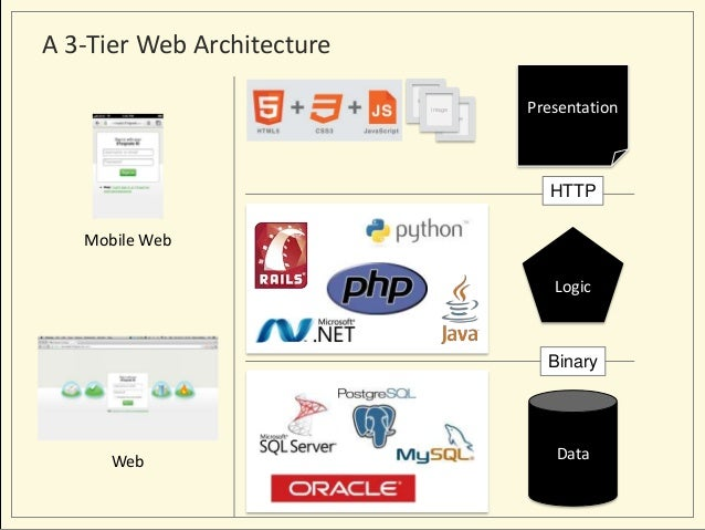The New 3 Tier Architecture Html5 Proxies And Apis