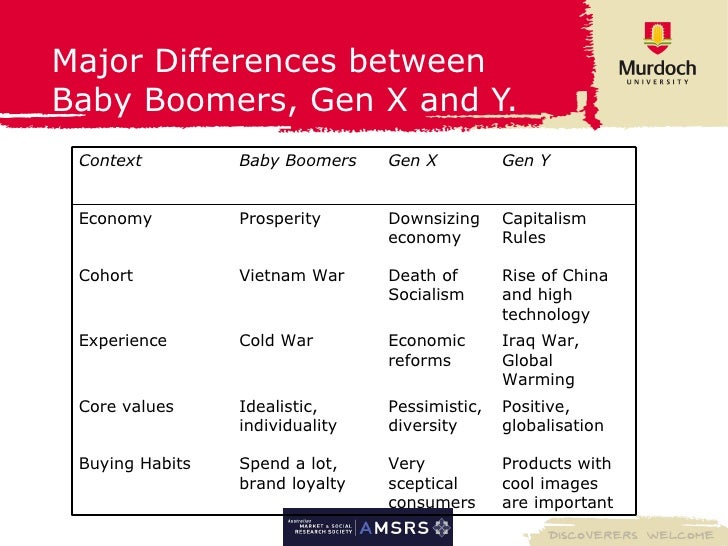 Generations Differences - Words | Essay Example