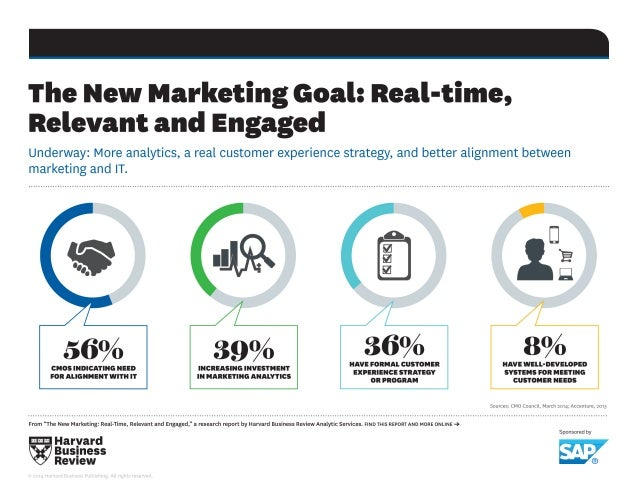 The New Marketing Goal:  Real-time,  Relevant and Engaged  Underway:  More analytics,  a real customer experience strategy...