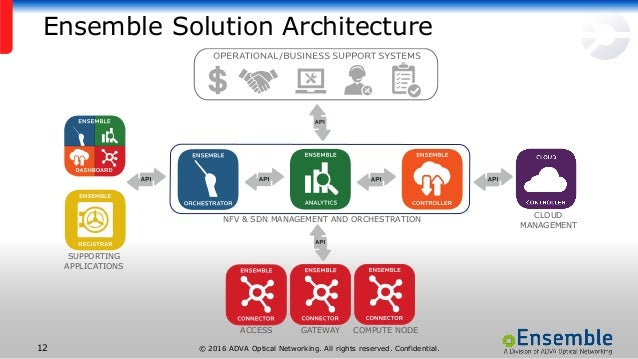 © 2016 ADVA Optical Networking. All rights reserved. Confidential.12 Ensemble Solution Architecture ACCESS GATEWAY COMPUTE...