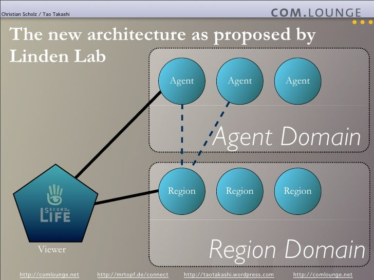 Christian Scholz / Tao Takashi        The new architecture as proposed by    Linden Lab                                   ...