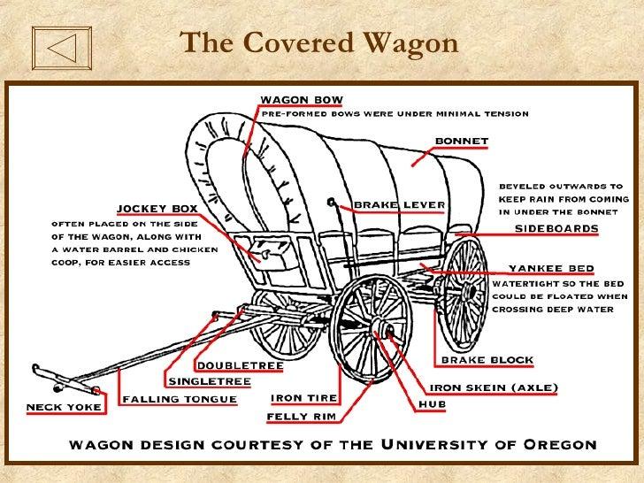 Oregon Wagon Diagram Wiring Diagram Electricity Basics 101