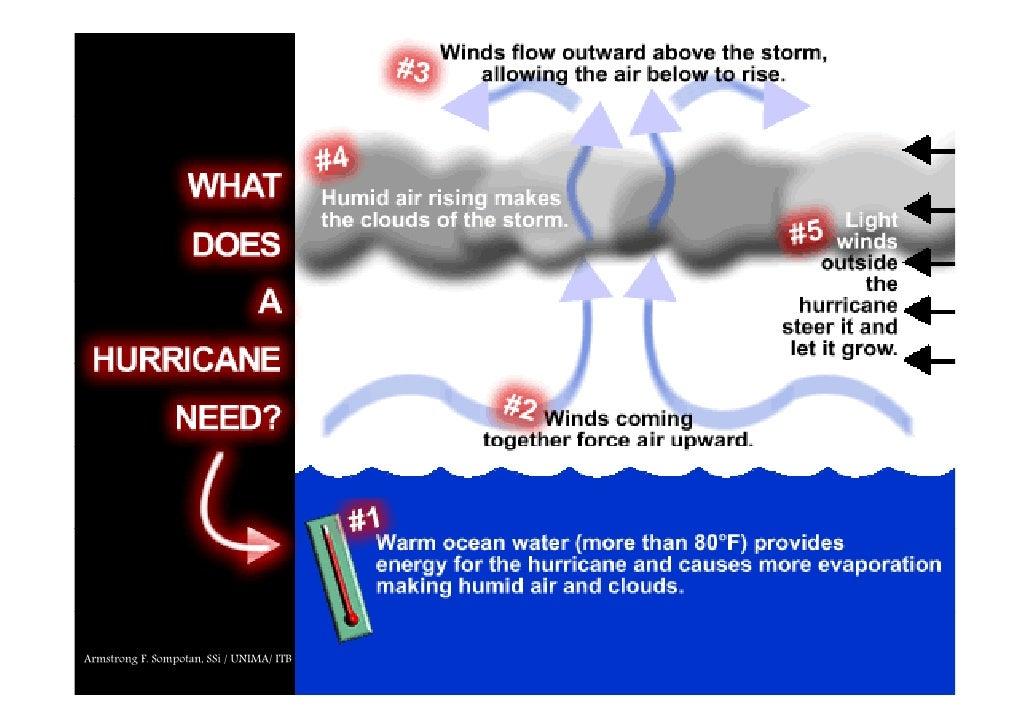 The Phenomenon Of Tropical Cyclone