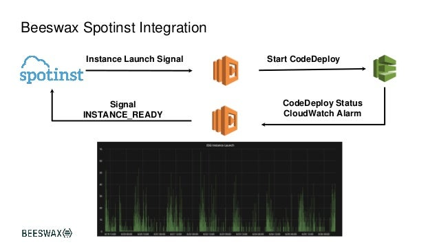 The Power of Amazon EC2 Spot Instances Best Practices and