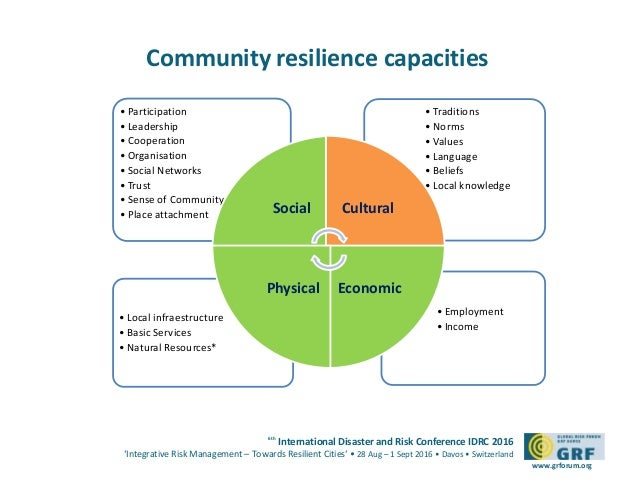 How To Be Resilient In Face Of Natural Disasters