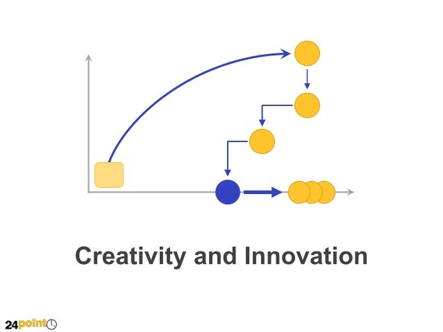 how to develop creativity and innovation