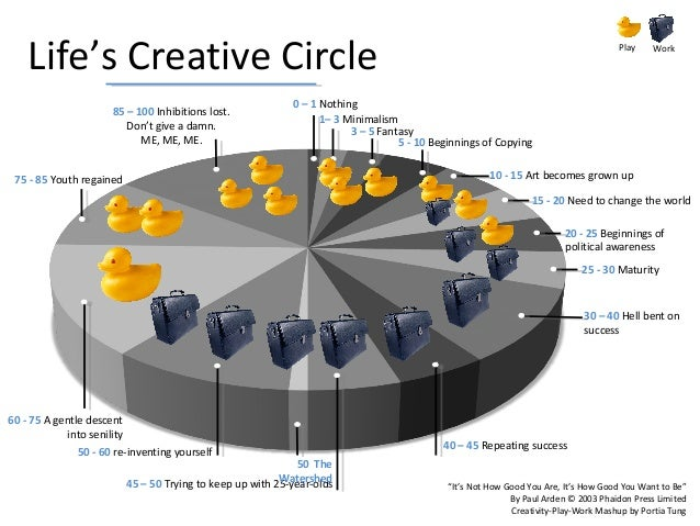 What's the opposite of Play?  Invention Growth  Creativity & Innovation  Play  Purpose Competence  Work  Play as described...