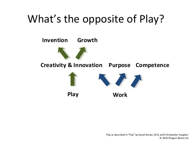 The Opposite of Play  Invention Growth  Creativity & Innovation  Play  Purpose Competence  Work  [3]  [3]  Can play  Won't...