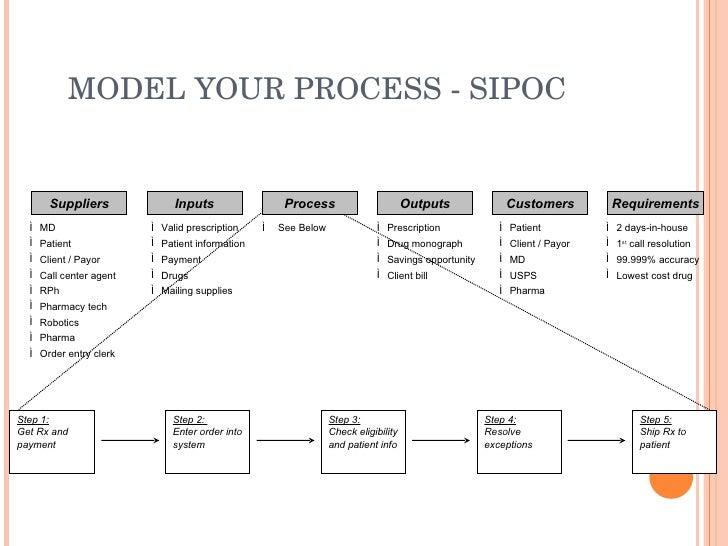 Sipoc diagram template