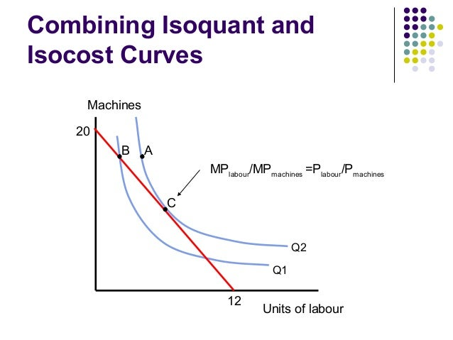 isoquant and isocost Isoquant analysis the analysis shows various combinations of factors of production that can produce a certain amount of output assumptions • there are only 2.