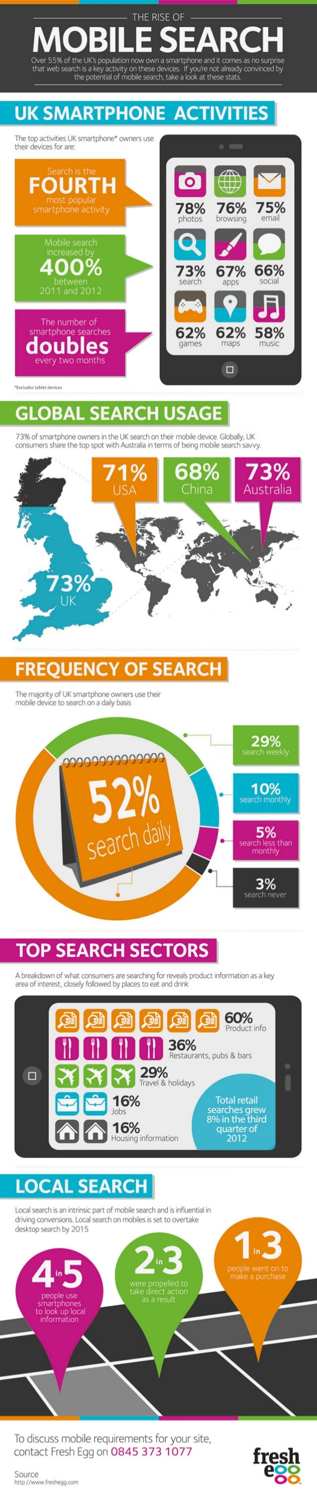 The rise of mobile search infographic - Fresh Egg UK