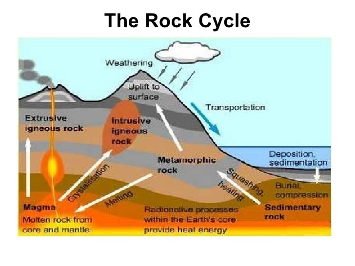 The Rock Cycle Project 1