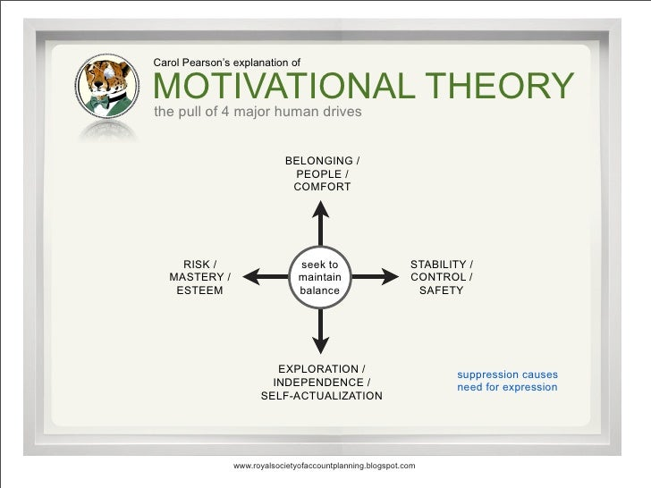 Carol Pearson's explanation of  MOTIVATIONAL THEORY the pull of 4 major human drives                                BELONG...
