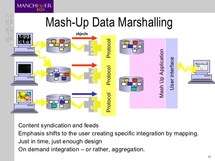 Mash-Up Data Marshalling <ul><li>Content syndication and feeds </li></ul><ul><li>Emphasis shifts to the user creating spec...