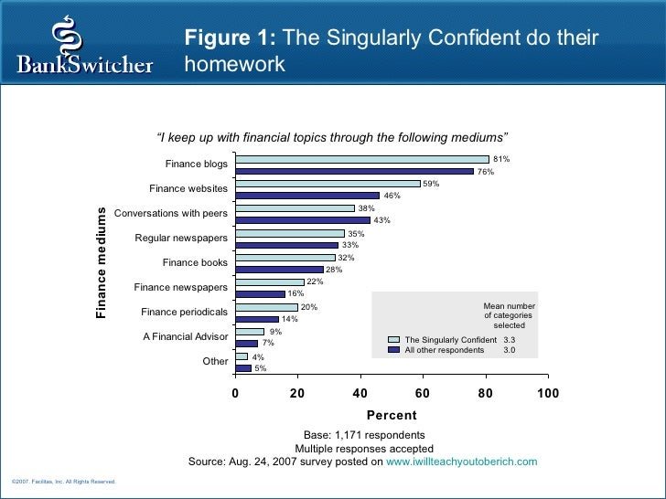 Figure 1:  The Singularly Confident do their homework Base: 1,171 respondents Multiple responses accepted Source: Aug. 24,...