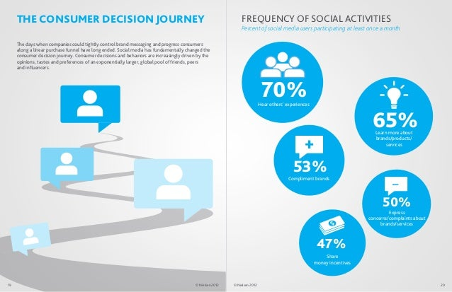 THE CONSUMER DECISION JOURNEY                                                                           FREQUENCY OF SOCIA...
