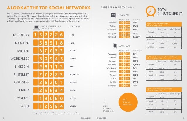 A LOOK AT THE TOP SOCIAL NETWORKS                                                                                         ...